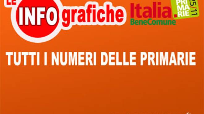 infografica_primarie_numeri