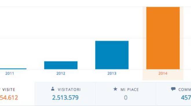 statistiche_2011_2014