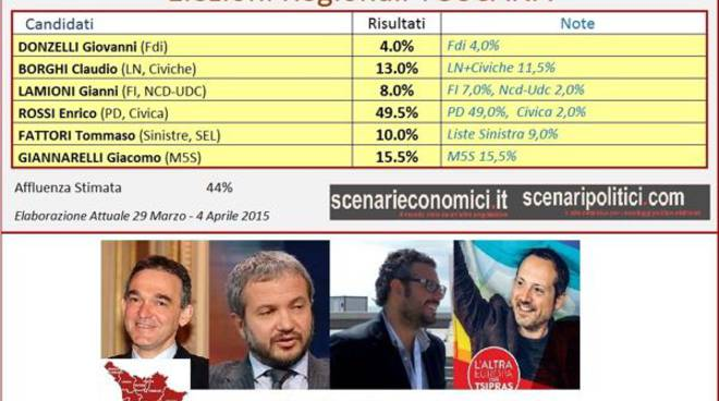 sondaggio_aprile_toscana_2015