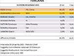 sondaggio_toscana_29_04_2015