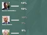 prevision_poll_regionali_2015