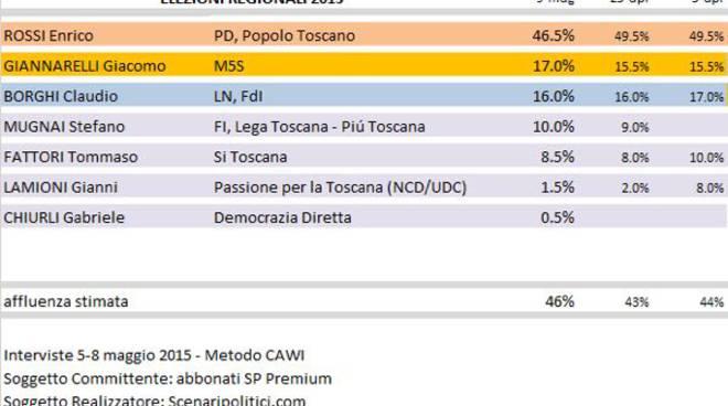 sondaggio_ecenaripolitici_2015