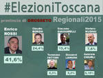 grafica_regionali_prov_2015