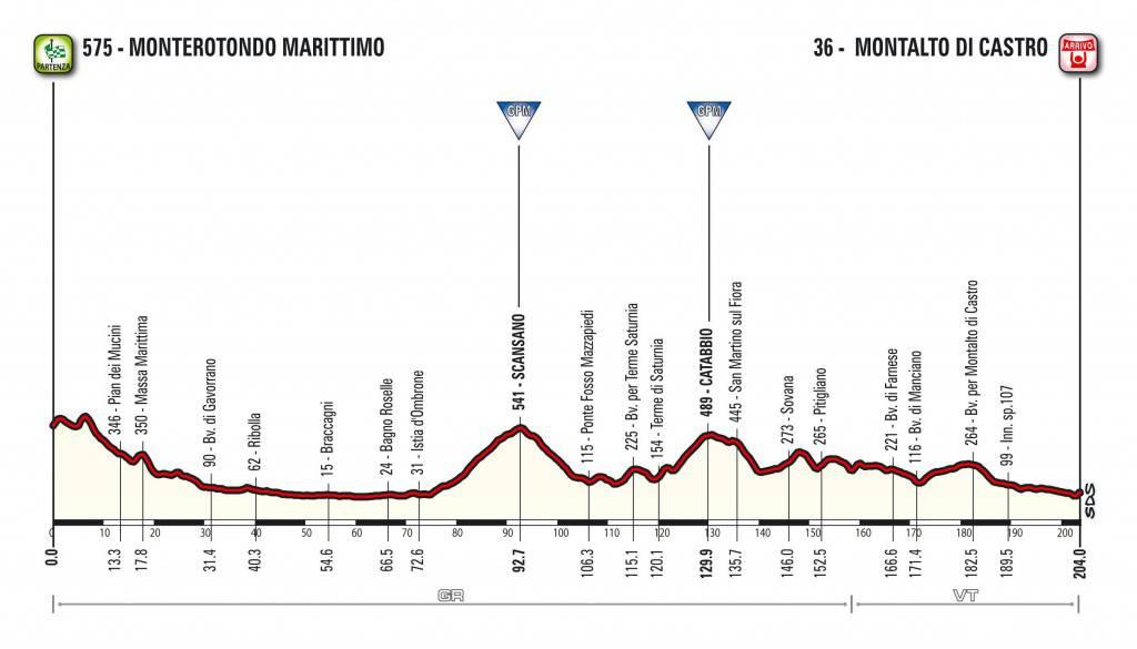 ciclismo Tirreno Adriatico 2017
