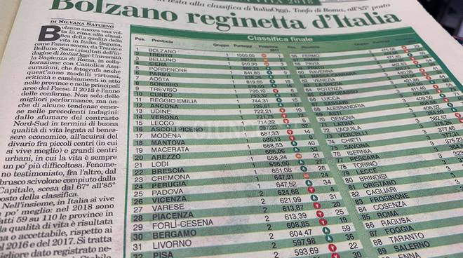 Italia Oggi classifica 2018