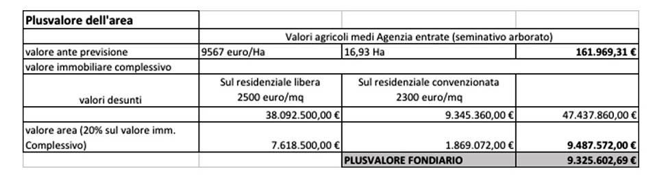 Casalone tabelle Pd