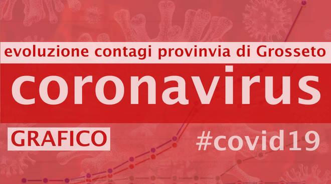 coronavirus grafico