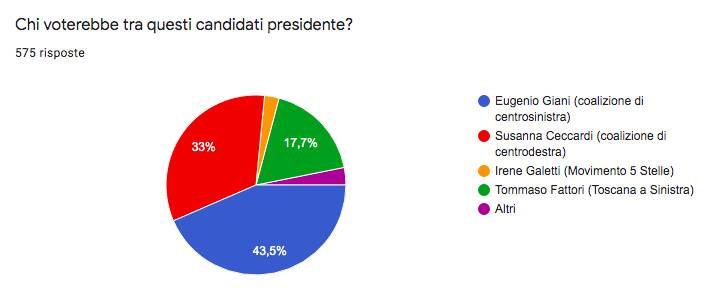 sondaggio 6 luglio