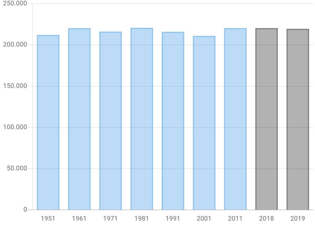 dati Istat popolazione