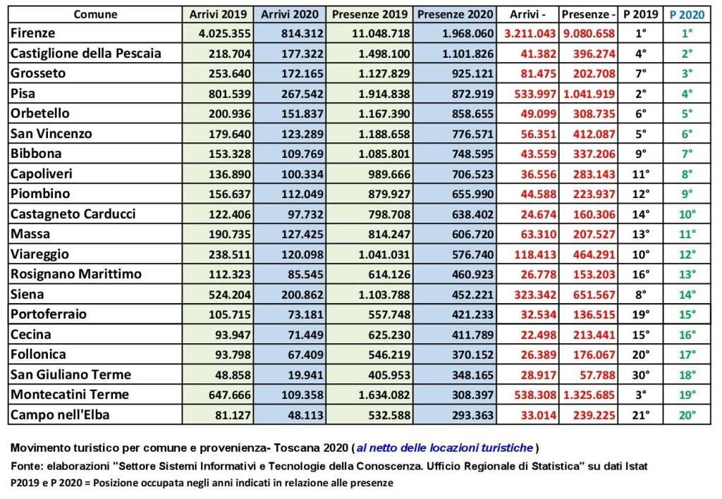 Presenze turistiche Cast 2021