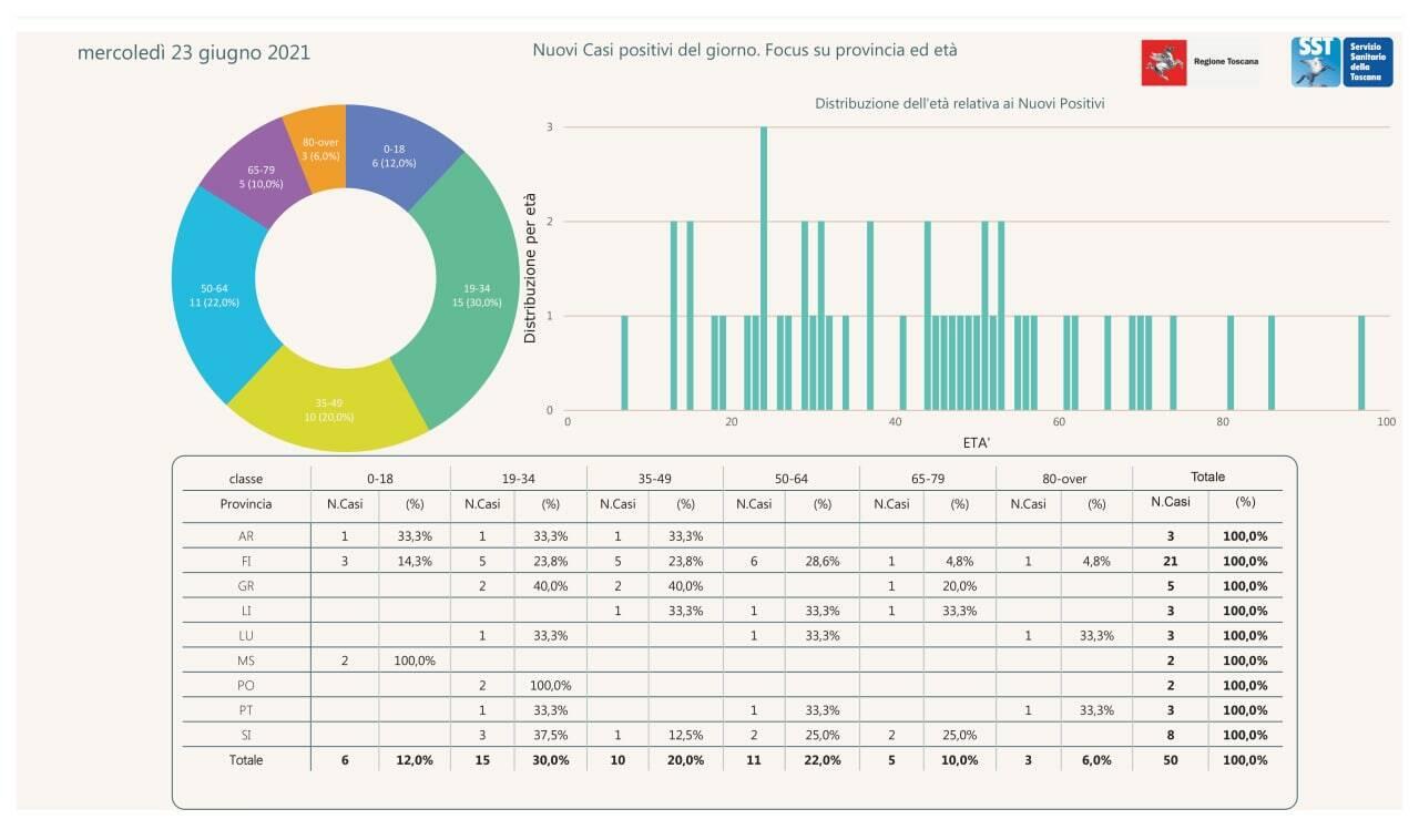 grafico positivi 23.06