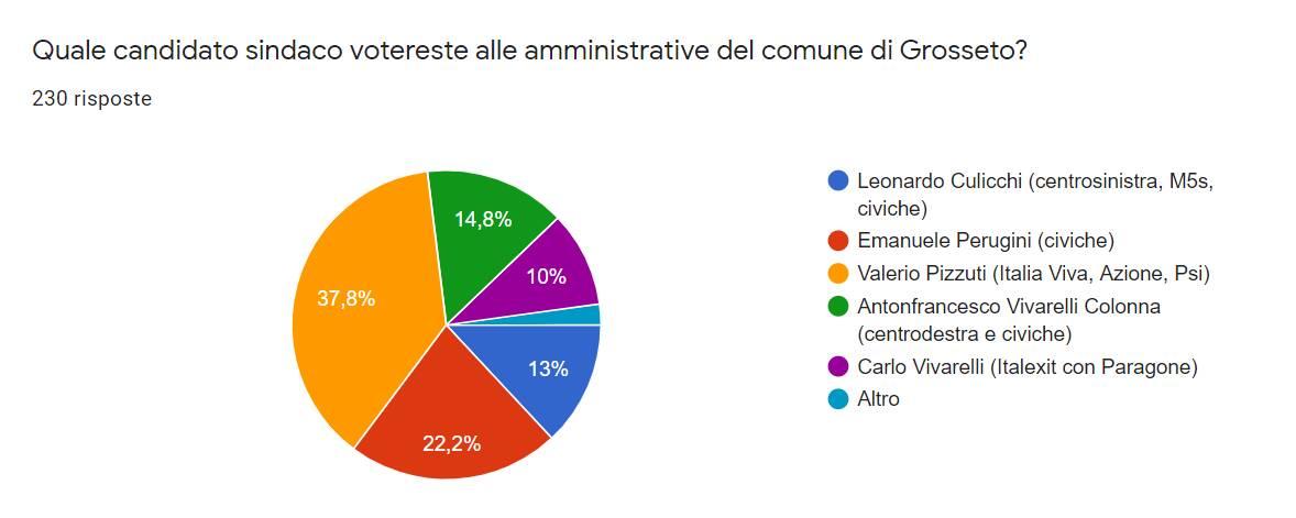 risultati sondaggio 29 giugno