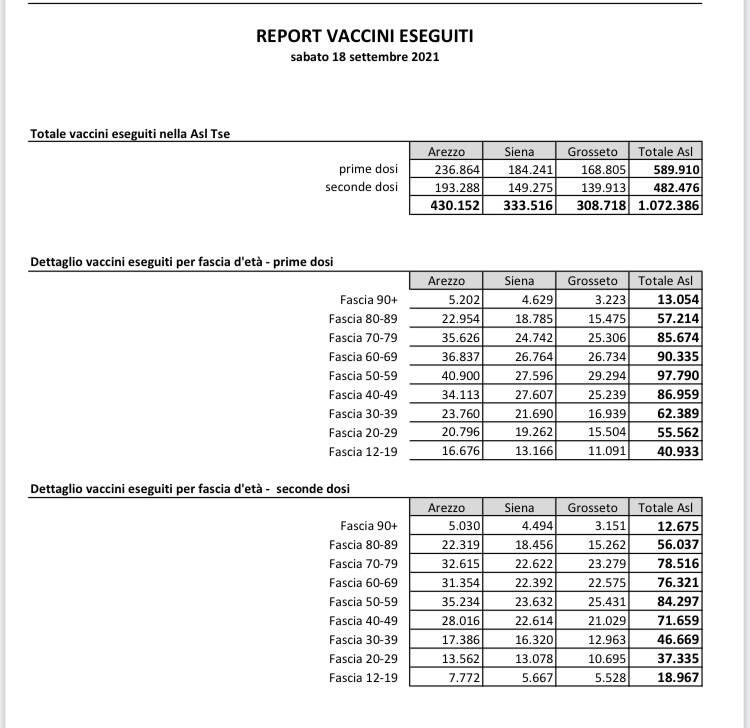 report vaccini 18 settembre 2021